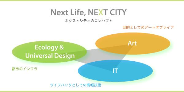 未来都市フォーラム/東京